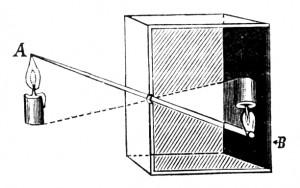 Camera obscura - schemat działania